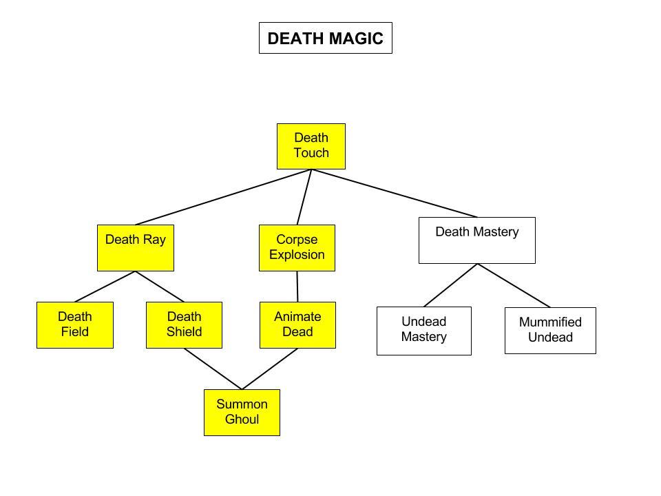 sota-Death-Magic-Tree
